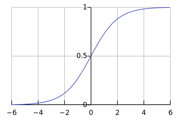 The standard logistic function